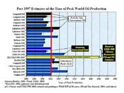 Estimates of Year of Peak Oil Production.jpg