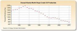 Alaska-peak-oil.jpg