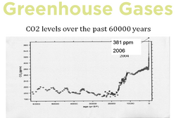 Greenhouse gas levels.png