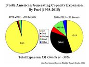 NA Generating Capacity Expansion by Fuel 1998-2015