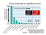 Energy Profit Ratios for Liquid Hydrocarbons