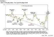 GMO Commodity Index