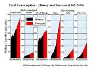 Total Energy Consumption 1965-2030