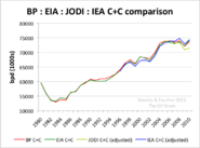 World Oil Production eia BP jodi iea