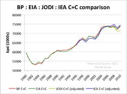 World Oil Production eia BP jodi iea.png