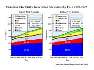 Canadian Electricity Generation by Fuel 2000-2025