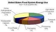 US Food system energy use