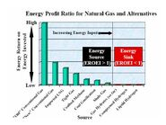 Energy Profit Ratios for Natural Gas and Alternatives