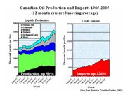 Canadian Oil Production and Imports 1985-2005
