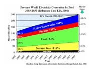 World Electricity generation by Fuel 2003-2030