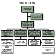 -The Greeks- (from The Wire - organization chart).png