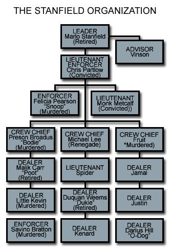 Stanfield Organization