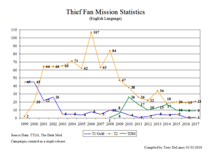 ThiefFMStats.png