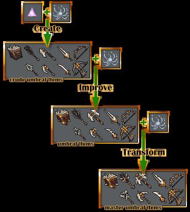 umbral creation steps