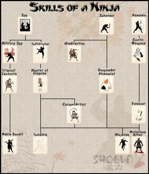 Ninja skills list