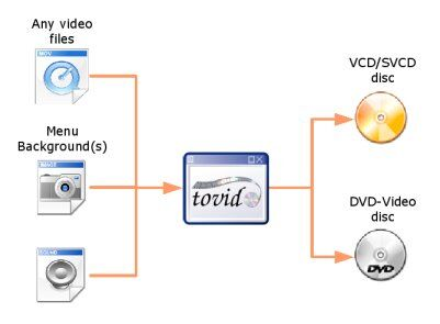 Tovid gui organization.jpg