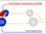 Front-engine, front-wheel drive layout