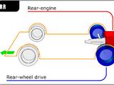 Rear-engine, rear-wheel drive layout