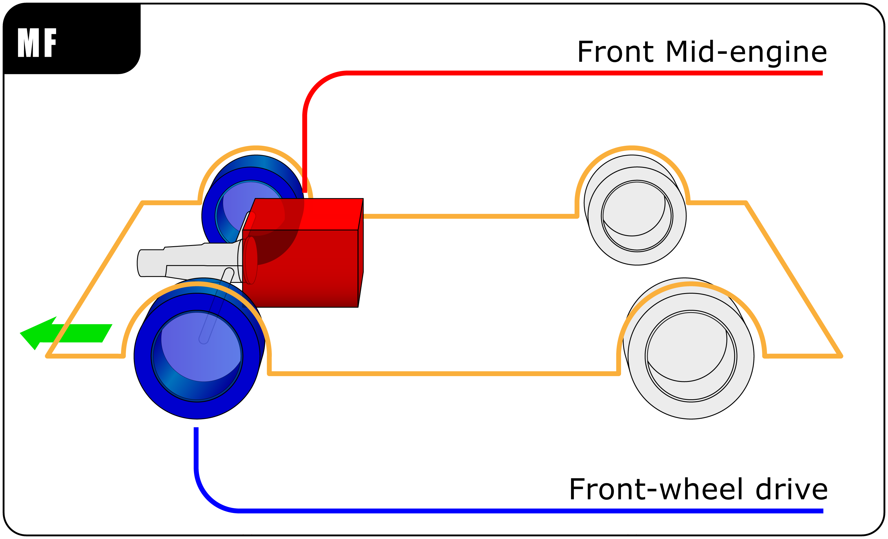 Mid-engine, front-wheel drive layout