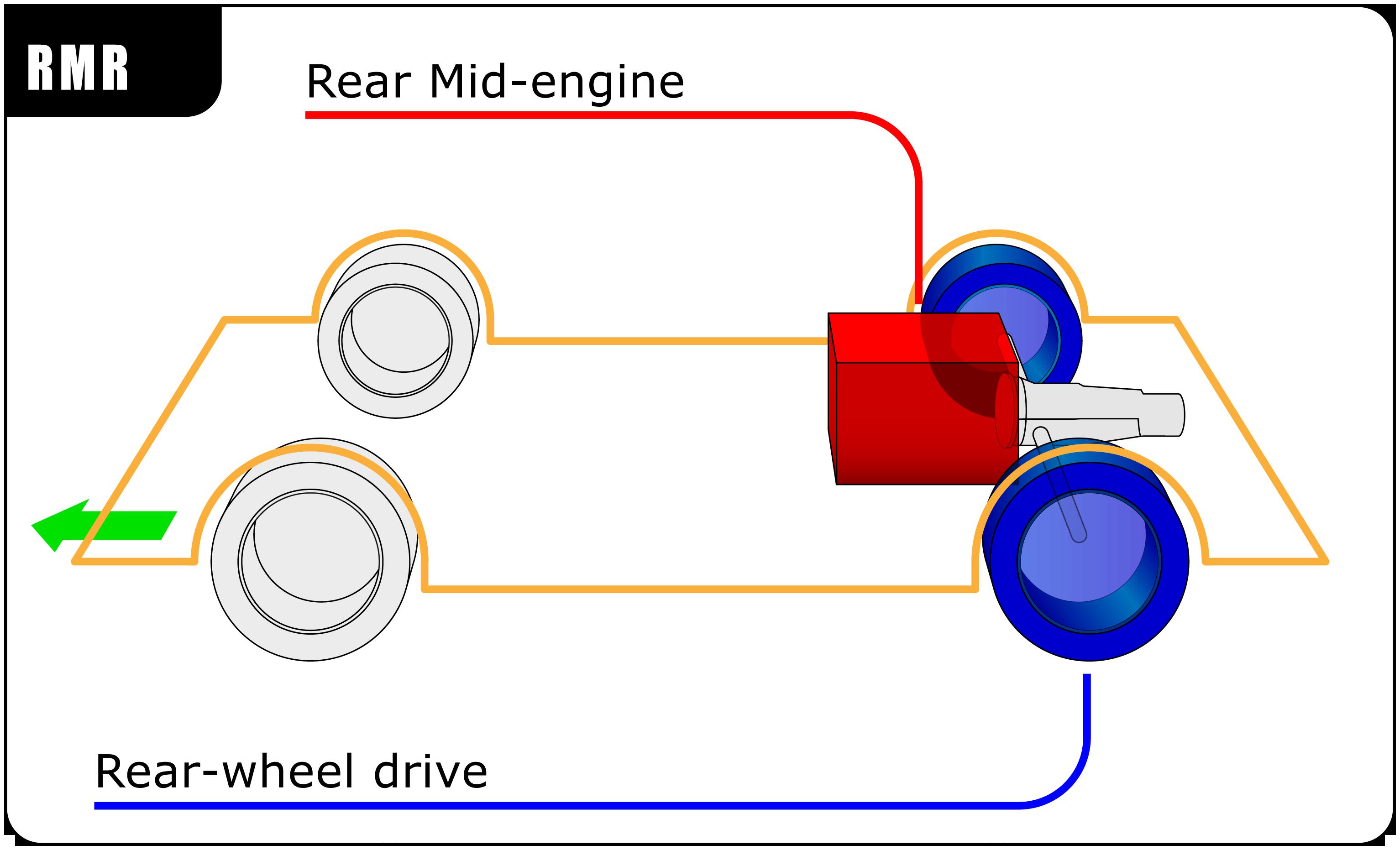 Rear mid-engine, rear-wheel drive layout