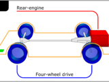 Rear-engine, four-wheel drive layout