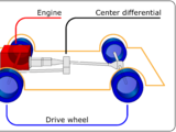 Front-engine, four-wheel drive layout