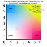 Gender spectrum blank by prettyfrog-d46km6h (1)