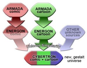 Unicronsinguality diagram.png