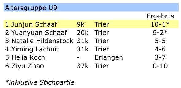 Ergebnisse-U9.jpg