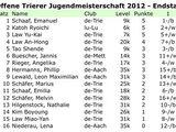 Offene Trierer Jugendmeisterschaft 2012