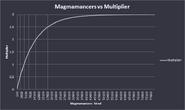 Magmamancer-chart
