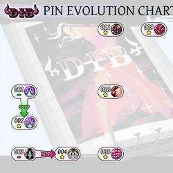 Pin Evolution
