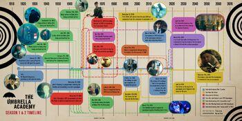 Umbrella Academy Netflix Timelines.jpg