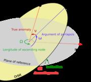 Diagram showing orbital elements