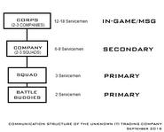 SeptemberCommunicationStructure