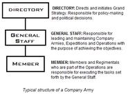 TypicalStructureOfAnArmyOfTheCompany