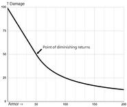 Graf udělené poškození 100