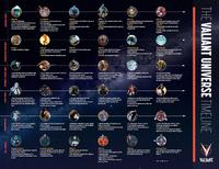 VE Timeline