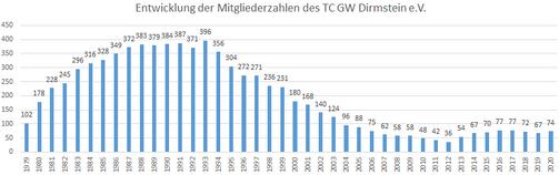 Entwicklung der Mitgliederzahlen des TC GW Dirmstein e.V..png
