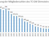 Tennisclub Grün-Weiss Dirmstein