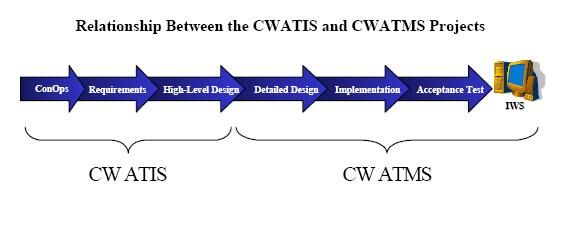Relatie CWATIS en CWATMS.JPG