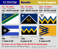 Results West Virginia