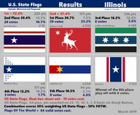 The Final results sheet b
