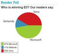 IGN e3 poll.jpg
