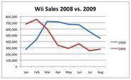 Wii sales npd 2008 vs 2009