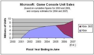 MicrosoftGameConsolesUnitSales.jpg