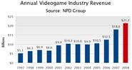 Historical-revenue-1997-2008 NPD