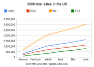 NPD 2009 total sales in the us