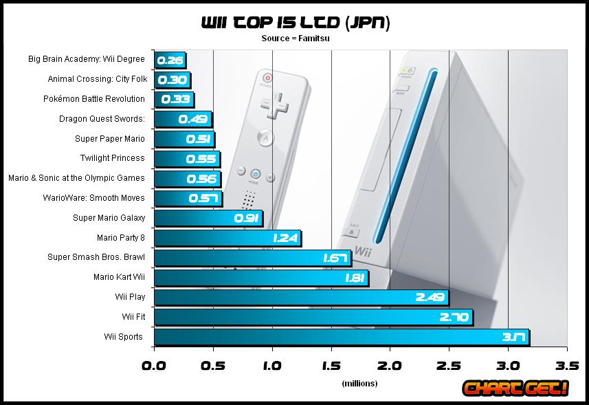 Wii-top-15 jpn nov 2008.png