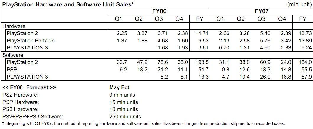 Sony FY 07 sales.jpg